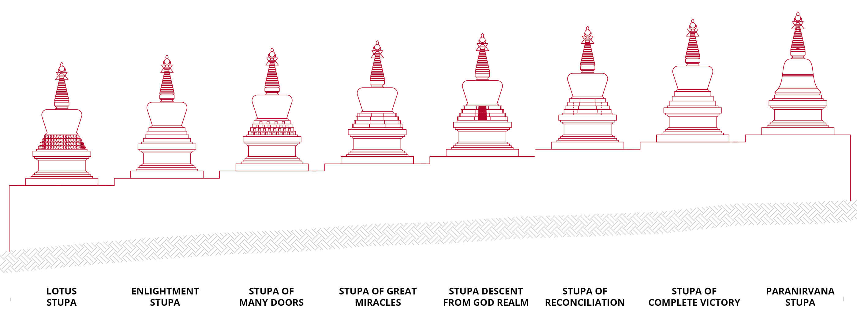 All 8 non-tantric Stupas how they will be build in KBL